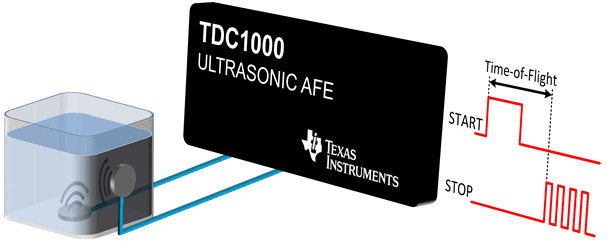 TDC1000 da Texas Instruments